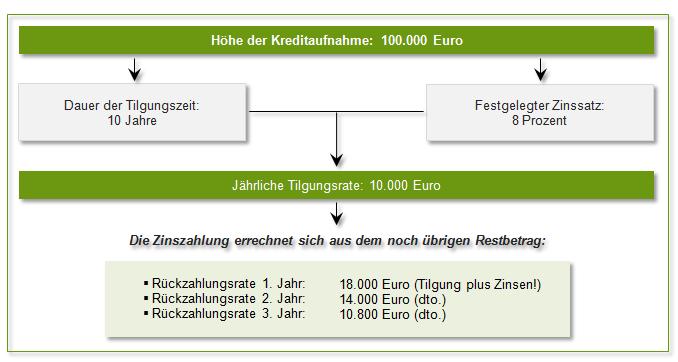 Beispiel Abzahlungsdarlehen