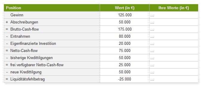 Cash-flow-Rechnung