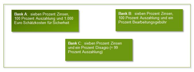 Bankangebote im Vergleich