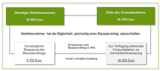 Beispielrechnung Bankvorausdarlehen