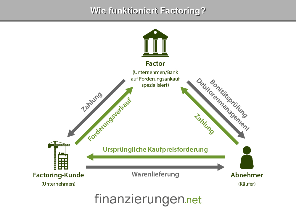 Factoring Funktionsweise