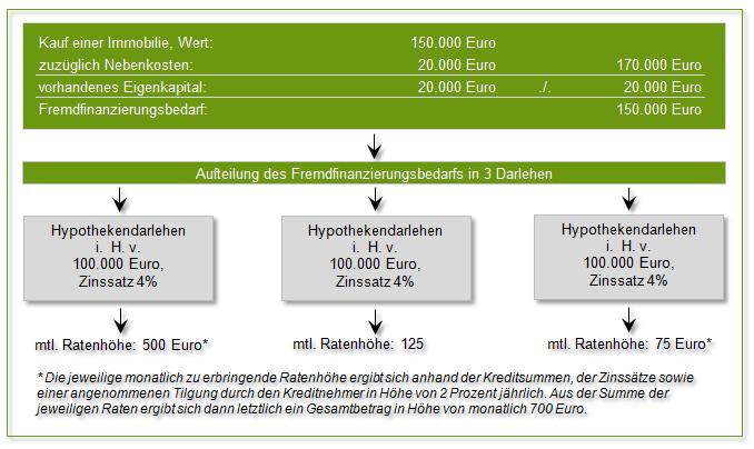 Zusammensetzung der Monatsrate bei Forwarddarlehen