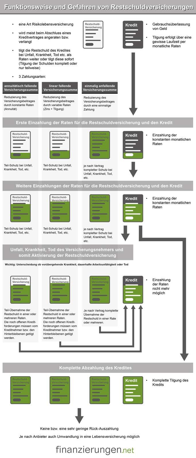 Grafik zur Restschuldversicherung: Funktionsweise und Gefahren