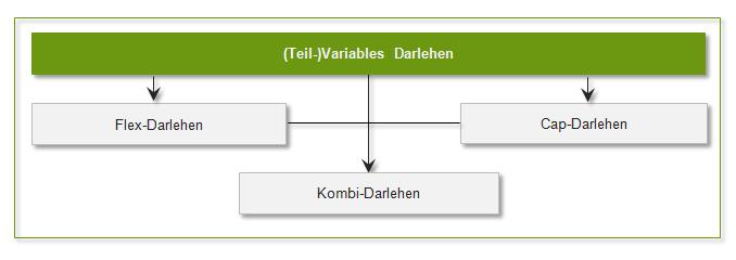Zusammensetzung (Teil-)Variabler Darlehen